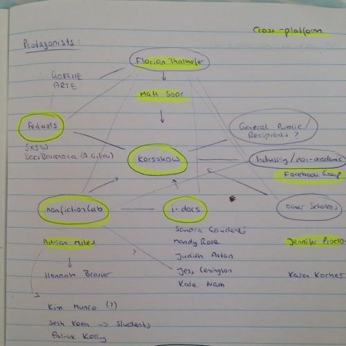Mapping Korsakow